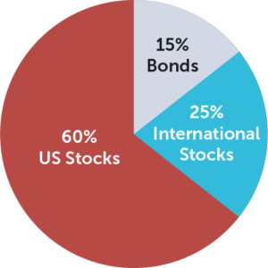 Portfolio Example: 60% US Stocks, 15% Bonds, 25% International Stocks